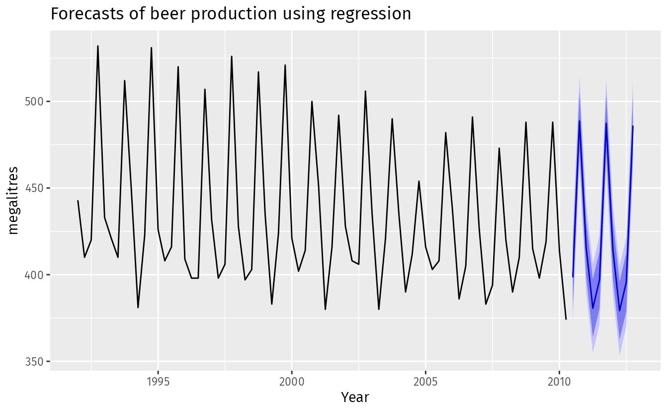 5 6 Forecasting with regression | Forecasting: Principles