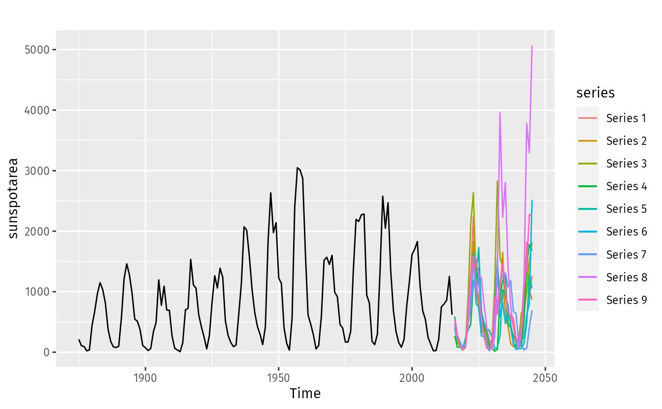 11 3 Neural network models   Forecasting: Principles and