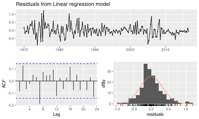 5 3 Evaluating the regression model | Forecasting: Principles and