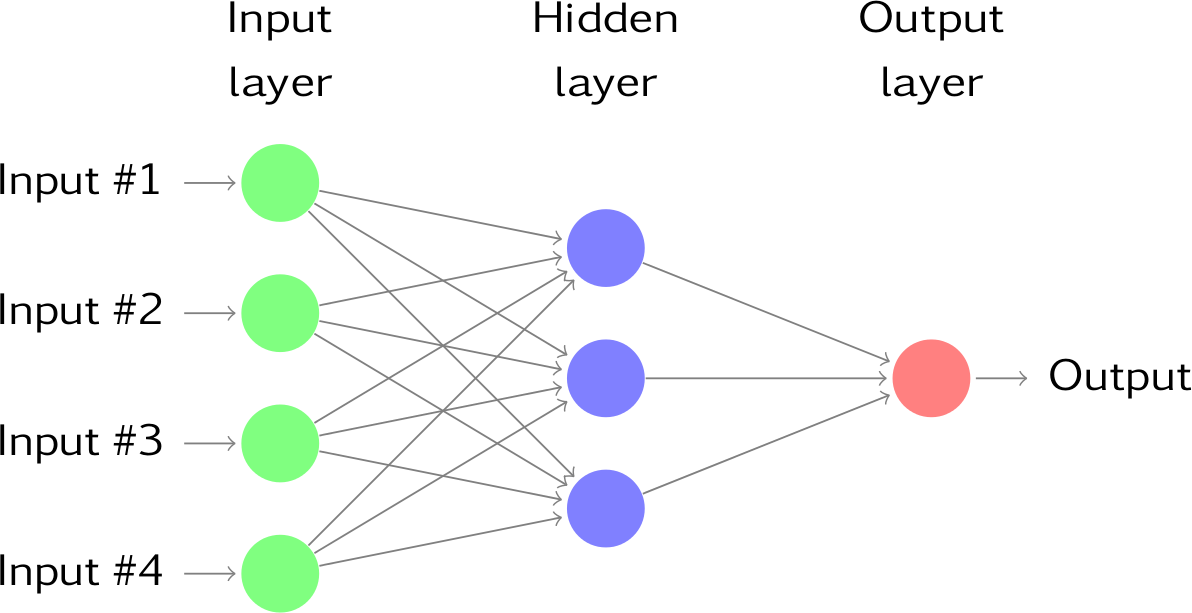 11 3 Neural network models | Forecasting: Principles and